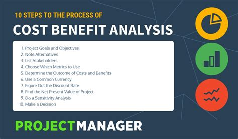 cost benefits analysis  projects  step  step guide