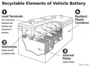 automotive fact car battery is world s most recycled