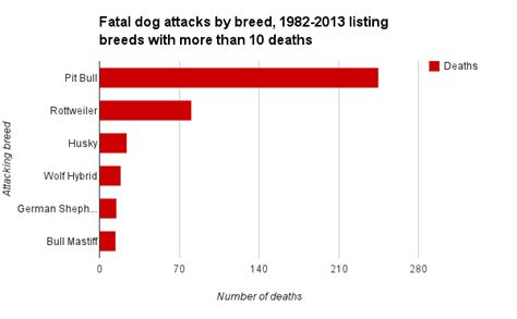 attack statistics by breed 17 barks attack report by breed june 2012 breeds picture
