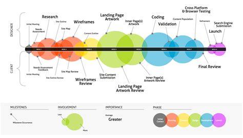 Architecture Design Process Steps Interaction Design Process Desn315