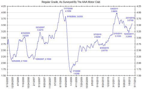 average gas price historical gas price chart review ebooks