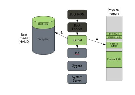 android system memory linux kernel internals android boot sequence