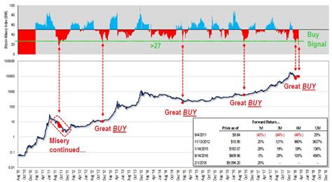 bitcoin index quot bitcoin misery index quot flashes buy signal zero hedge