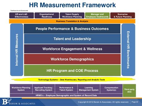 L Framework by Hr Analytics A Pathway To Business Impact