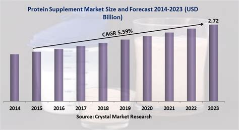 supplement market protein supplement market by material product source