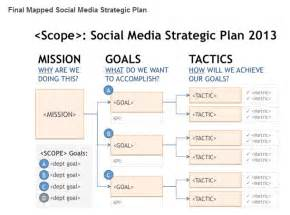 high level strategy template social media tactical plan management info cengage