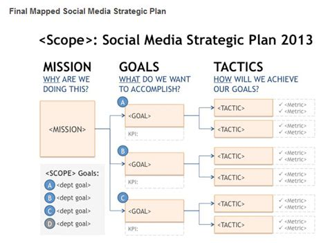 social media plan social media tactical plan management info cengage