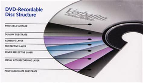 dvd format types dvd r format information