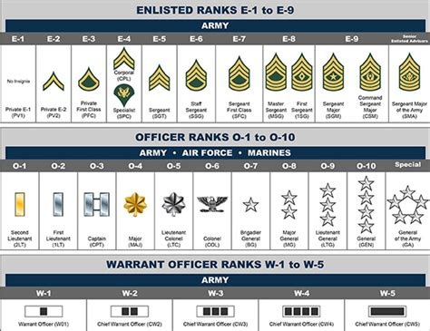 Officer Ranks Army by Basic Rank Structure
