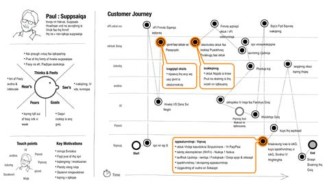 Customer Journey Map Template visualizing the customer experience using customer