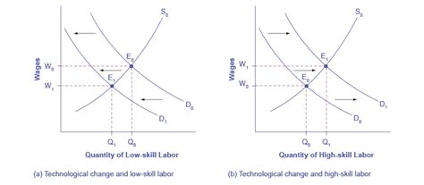 How Does Age Affect Productivity Explain Mba by Economics Demand And Supply At Work In Labor Markets