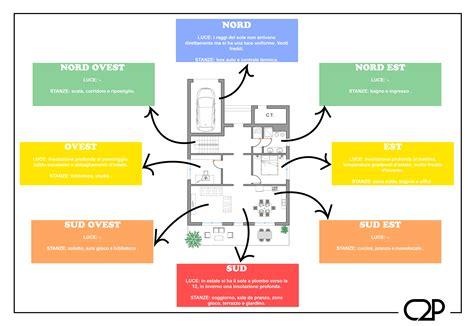 Esposizione Solare Casa by Tips Orientamento Casa C2p Project