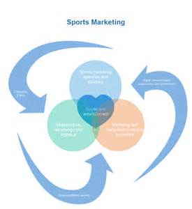 Design Your Own Floor Plan Online Free Sports Marketing Venn Chart Free Sports Marketing Venn