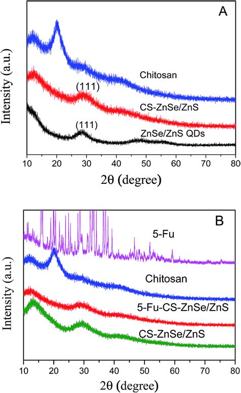 xrd pattern of znse synthesis and characterization of fluorescent chitosan