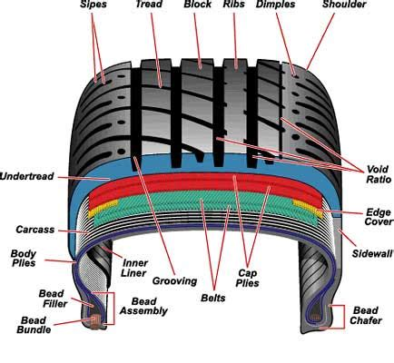Car Tyres Names by Tyre Knowledge Salsons Impex Pvt Ltd