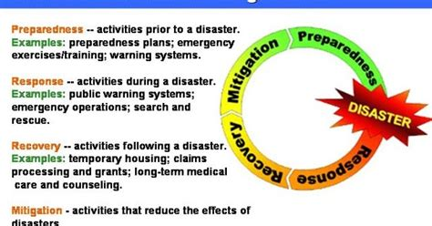 Mba In Disaster Management Syllabus by Traumagency Disaster Management Basic