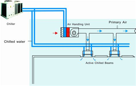 chilled beam induction units 巴科尔