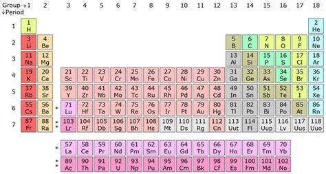 atomic number periodic table nomenclature of elements atomic number chemical