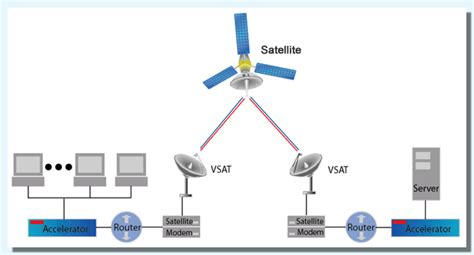 satellite vsat vsat one stop shop
