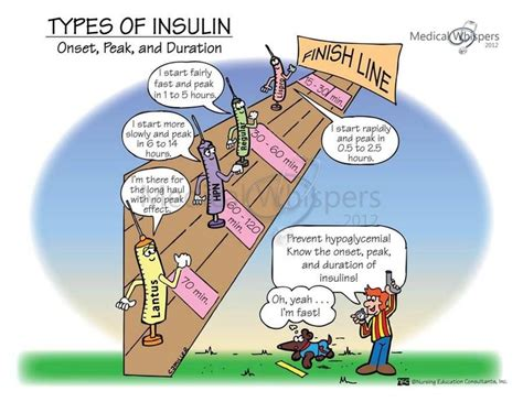 Drawing Up Insulin by Types Of Insulin Emergency Medicine