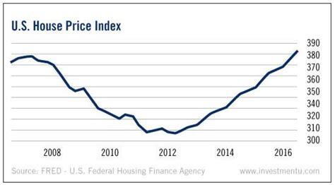 housing crash the new housing bubble this unique chart proves it seeking alpha