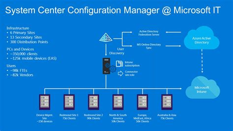 Microsoft System Center Configuration Manager Sccm | microsoft system center configuration manager 2017 with