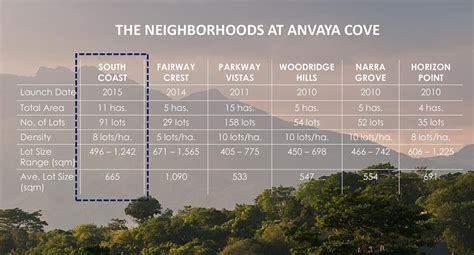 Anvaya Cove Room Rates 2014 by Anvaya Cove Neighborhoods Ayala Land Philippines