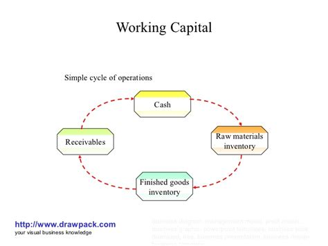 working capital diagram working capital management model