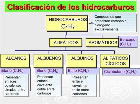 cadenas carbonadas mapa conceptual cuadros sin 243 pticos sobre hidrocarburos ejemplos y