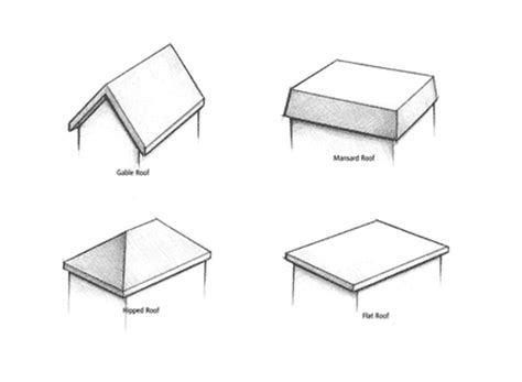 Gable Roof Drawing What S The Right Roof Design For My Next Home Here Are