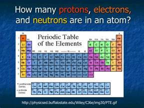 Periodic Table With Protons And Electrons Ppt How Many Protons Electrons And Neutrons Are In An