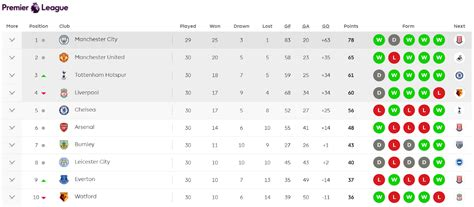 epl table standings bbc bbc sport premier league table standings brokeasshome com