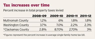 Portland Oregon Property Tax Records Property Taxes Will Rise Again This Year Around Portland Not So Much In Central