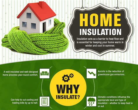 Insulation   Inhabitat   Green Design, Innovation