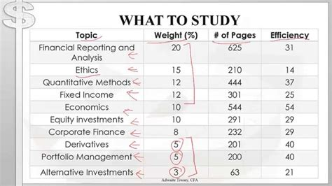 Cfa Level 1 Vs Mba by Cfa Level 1 Tips For The Month