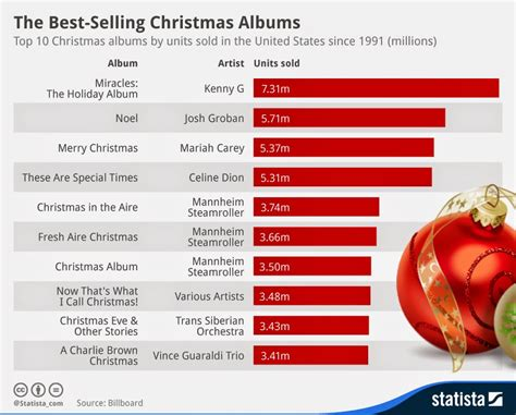 the top 10 best selling christmas albums music industry