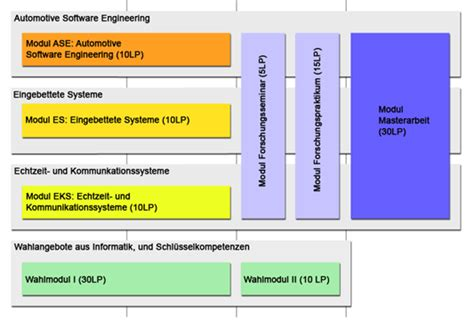 For Master Thesis In Software Engineering by Software Engineering Research Thesis