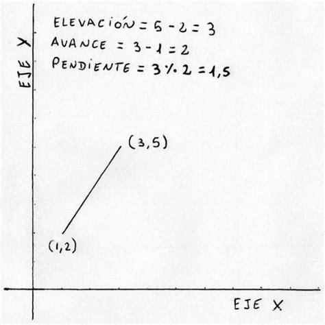 Define Tuile by C 243 Mo Calcular La Pendiente De Una Recta Uncomo
