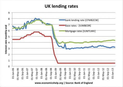 house building loan interest rate uk housing market economics help