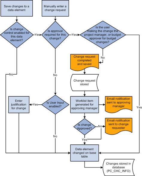 Software Change Request Process Flow Diagram