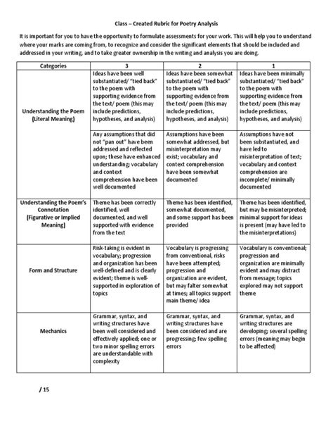 class-created rubric for poetry analysis | Reading