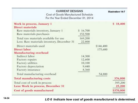 schedule of cost of goods manufactured template acc102 chap14 publisher power point