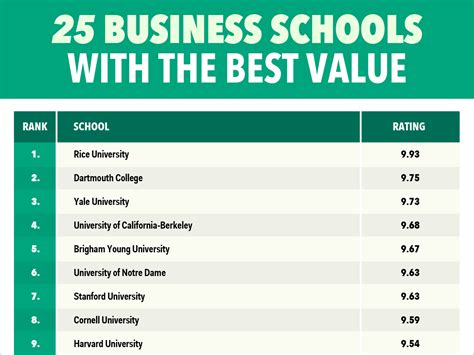 Best Value Mba School In America by Business Schools With The Best Value Business Insider
