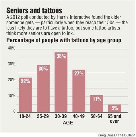 percentage of population with tattoos more seniors with tattoos skin design