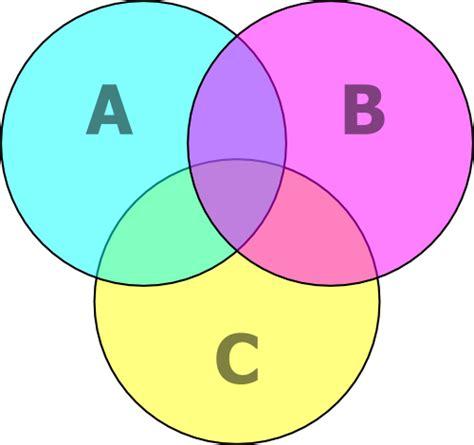 imagenes conjuntos matematicos diagrama de venn