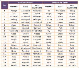 geography regular and irregular verbs list