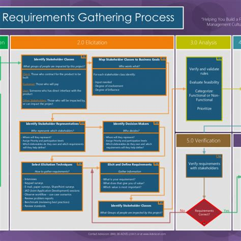 Requirements Gathering Managing Process Advisicon Project Management Requirements Gathering Templates