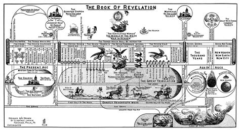 book of revelation in pictures revelation archives pro ecclesiapro ecclesia