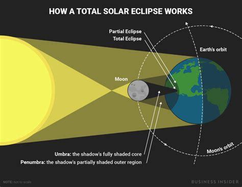 design form eclipse solar eclipse 2017 diagram business insider