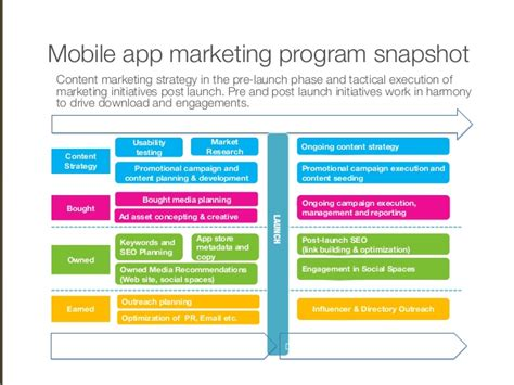 marketing mobile app image gallery mobile app marketing plan